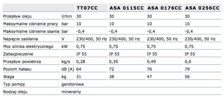 asa-cc_wykres_tabela