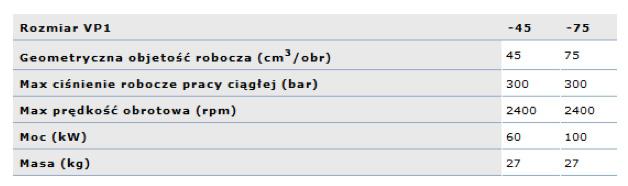 pomp_hydraul_typ_vp1_tabela