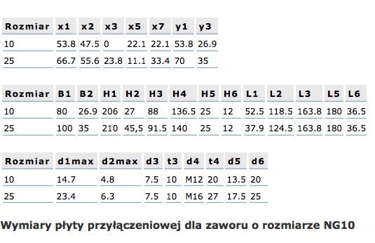 zawor_cisnieniowy_rrs3_wymiary_tabele