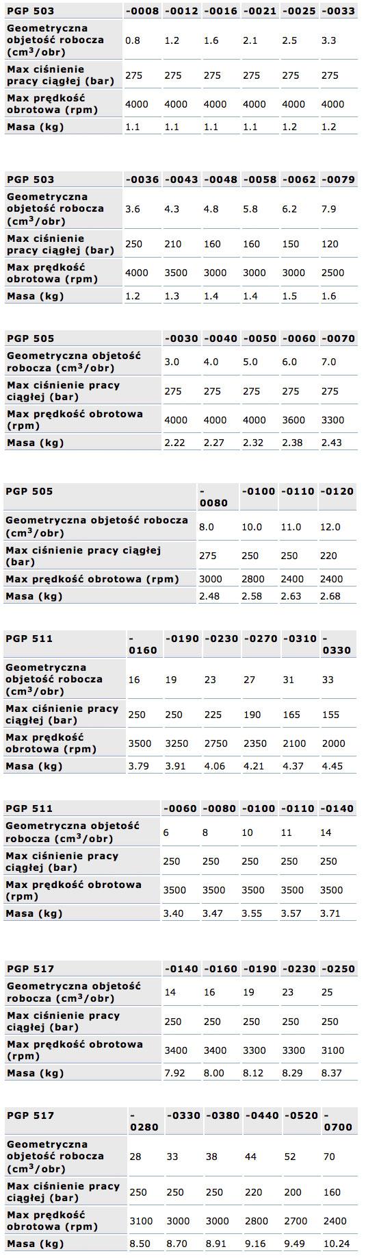 Pompy zębate PGP 500