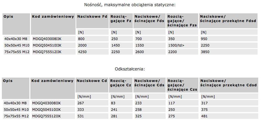 wibroizolatory_dane_techniczne