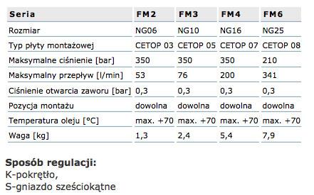 zawor_regulacji_przeplywu_fm_dane_techniczne_tabela