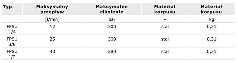 zawor_regulacji_przeplywu_fspu_kompaktowe_dane_techniczne_tabela