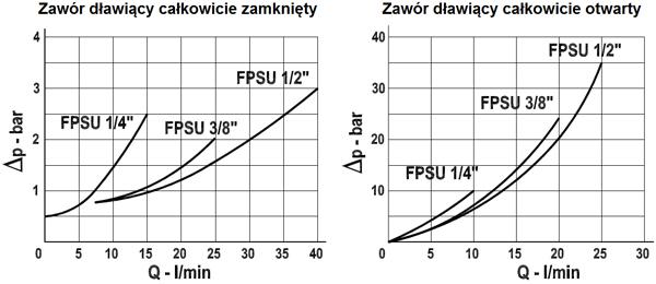 zawor_regulacji_przeplywu_fspu_kompaktowe_wykres