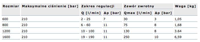 zawor_regulacji_przeplywu_regulatoryprzeplywu_dane_techniczne_tabela